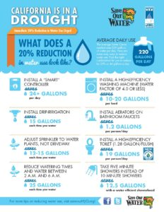 Tips to saving water