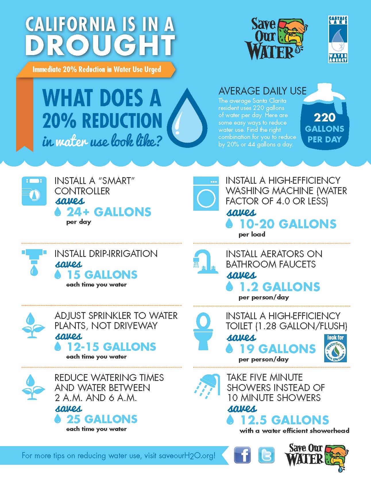 Water Conservation Tips and Best Practices