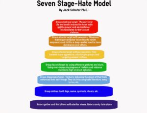 7 Step Model- Option 2