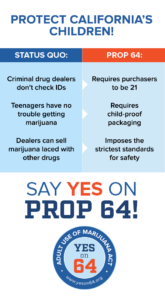Will Fullerton vote yes or no on Prop 64?