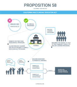 Prop58-Mutilingual-Education-Infographics.png