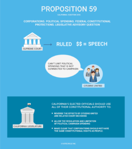 Prop59-Campaign-Financing-Reform-Infographics.png