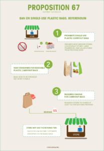 Prop67-Ban-On-Plastic-Bags-Infographics.png