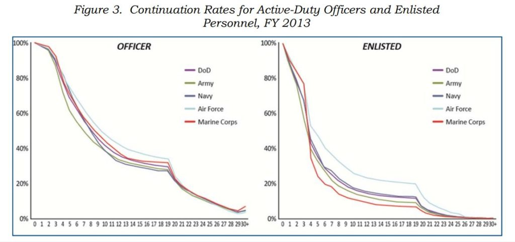 us-military-continuation-rates