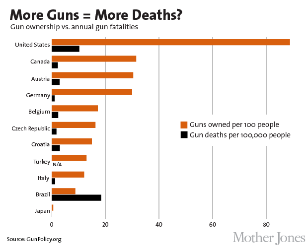 gun owners in countries and gun deaths.