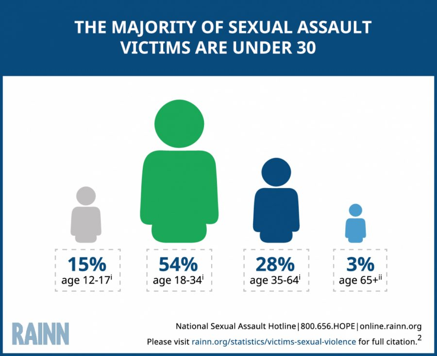 Ages of Sexual Assault Vicitms