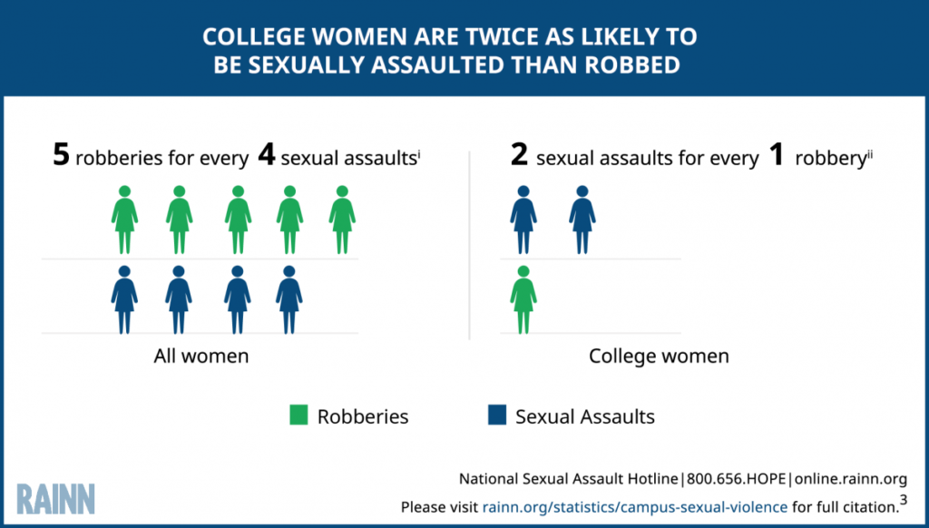 Percentage of Women Robbed versus Sexually Assaulted