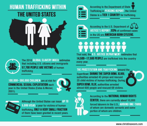 human-trafficking-within-the-united-states-according-to-the-department-43533833.png