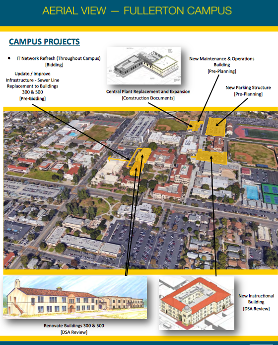 Projected view of the campus project