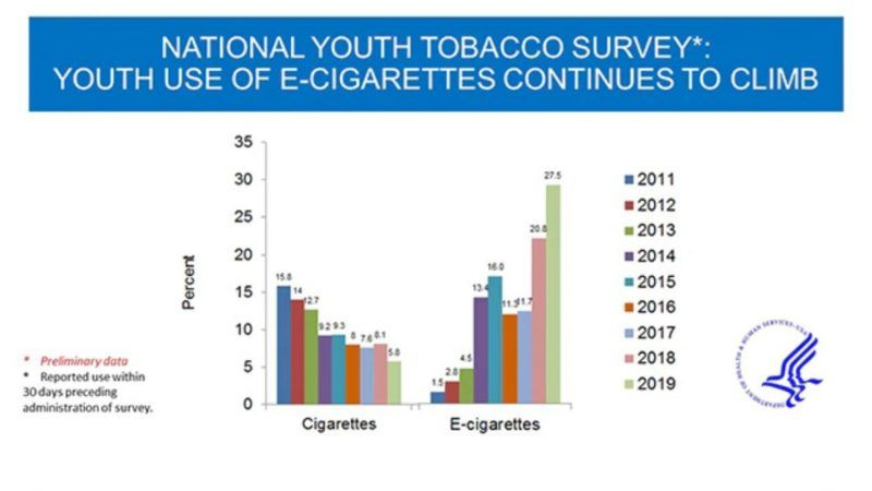 Vaping and Smoking Trends
