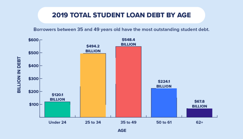 2019 total student loan debt by age.