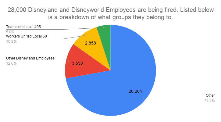 Out of 28,000 Disney Parks cast members being fired, 10% are part of Workers United Local 50.