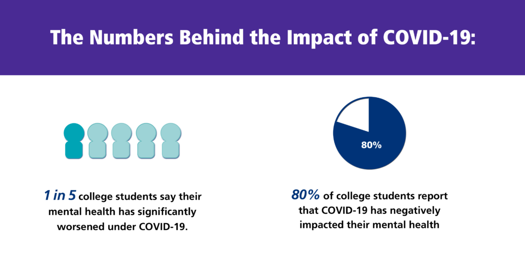 Survey taken by Active Minds on how COVID has affected college students, mentally.
