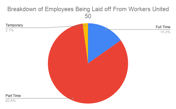 A breakdown of employees being laid off from Workers United Local 50.