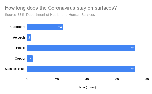 How long does the coronavirus stay on surfaces? The U.S. Department of Health and Services claim plastic and stainless steel as leading offenders.