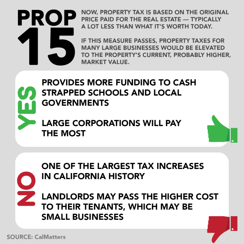 The supporting views and opposing views of California's Proposition 15.