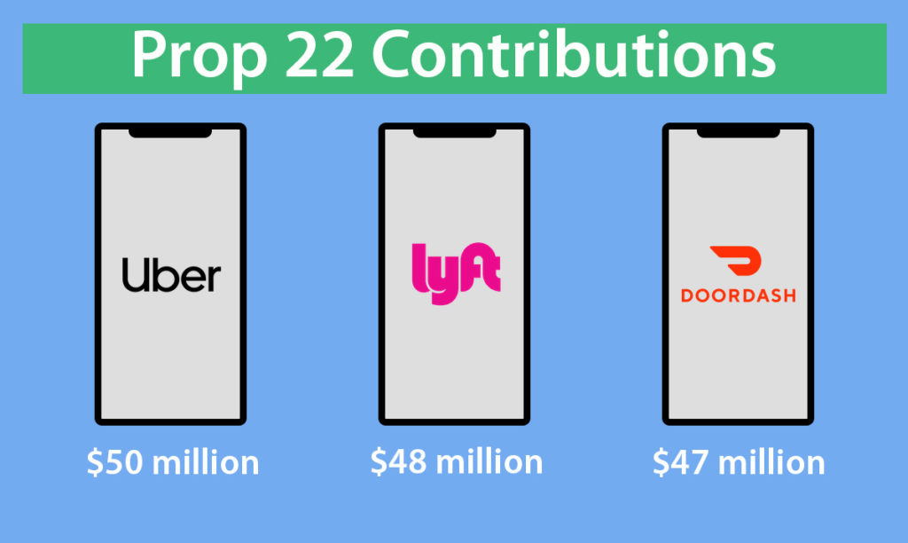 Prop 22 has received over $180 million in contributions. A majority of the funding comes from Uber, Lyft and DoorDash.