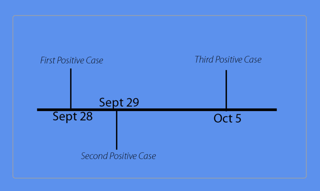 The three positive cases have all been reported within one week of each other