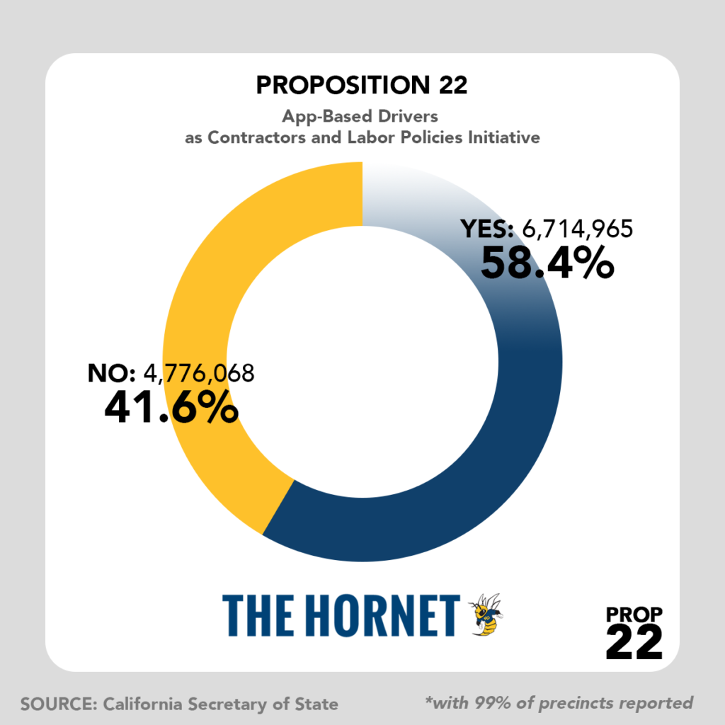 If Proposition 22 didn't pass, contract workers would have been classified as employees under a new state law that allows them regular employee benefits such as overtime pay, healthcare and unemployment insurance.