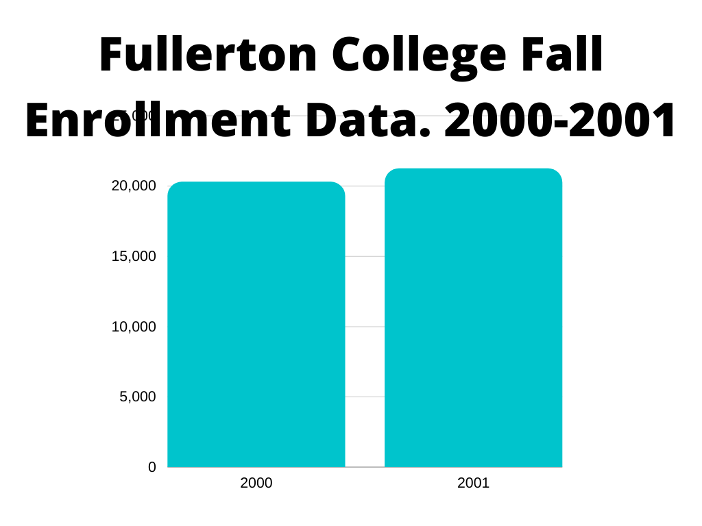 Fall enrollment data at Fullerton College from 2000 to 2001.