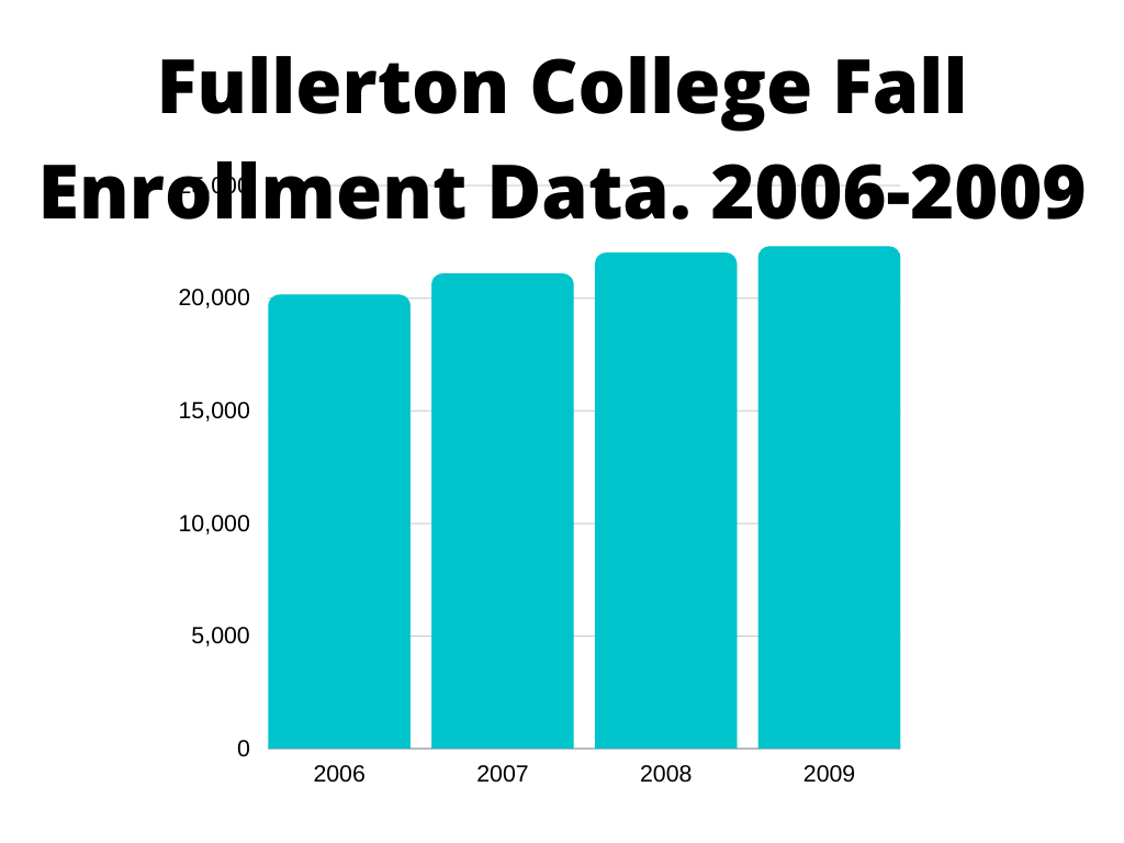 Fullerton College fall enrollment data from 2006 to 2009.