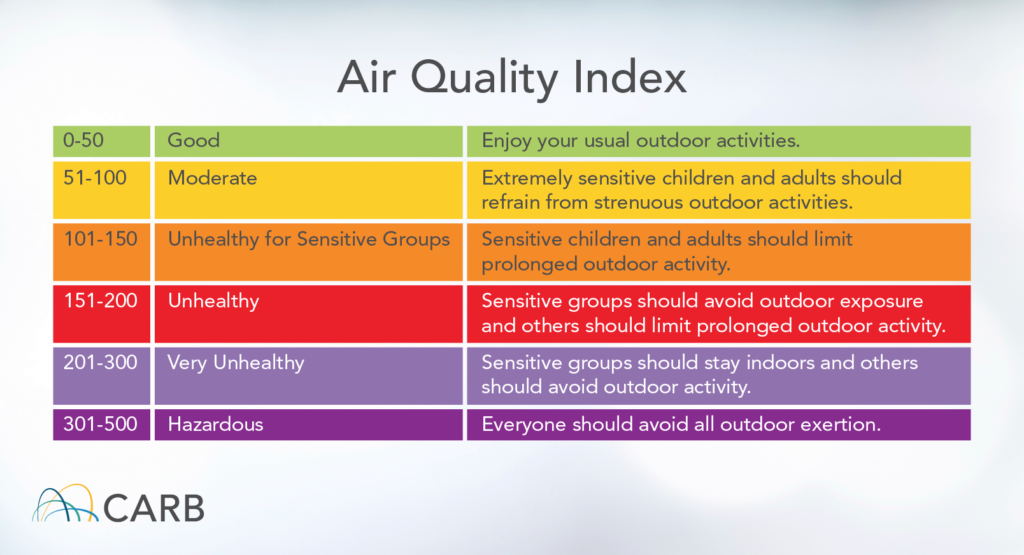Air quality index that measures air quality from good to hazardous