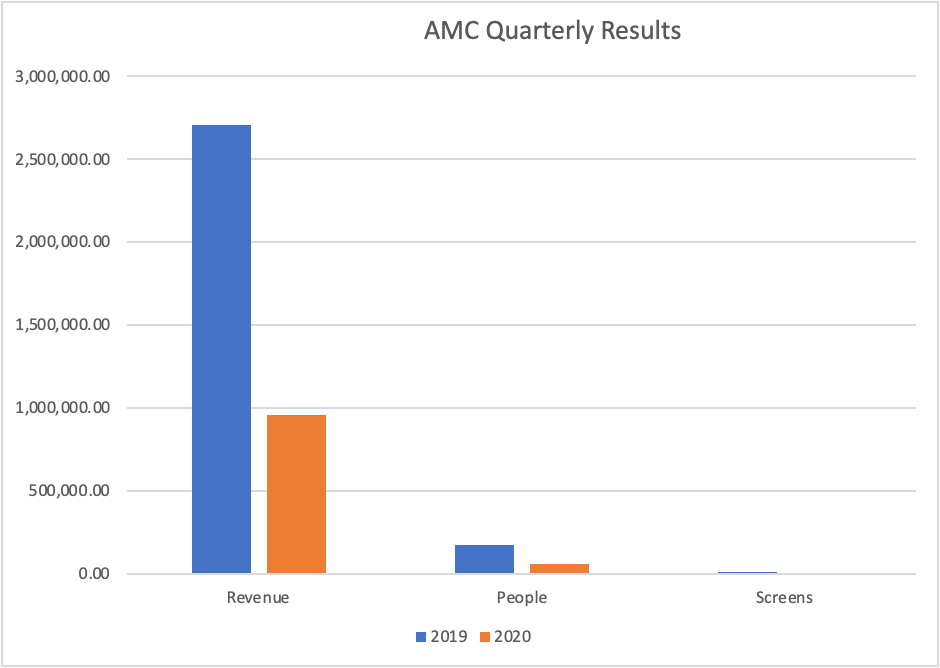 AMC's quarter 2 results compared to 2019. AMC theaters have declined significantly in sales.