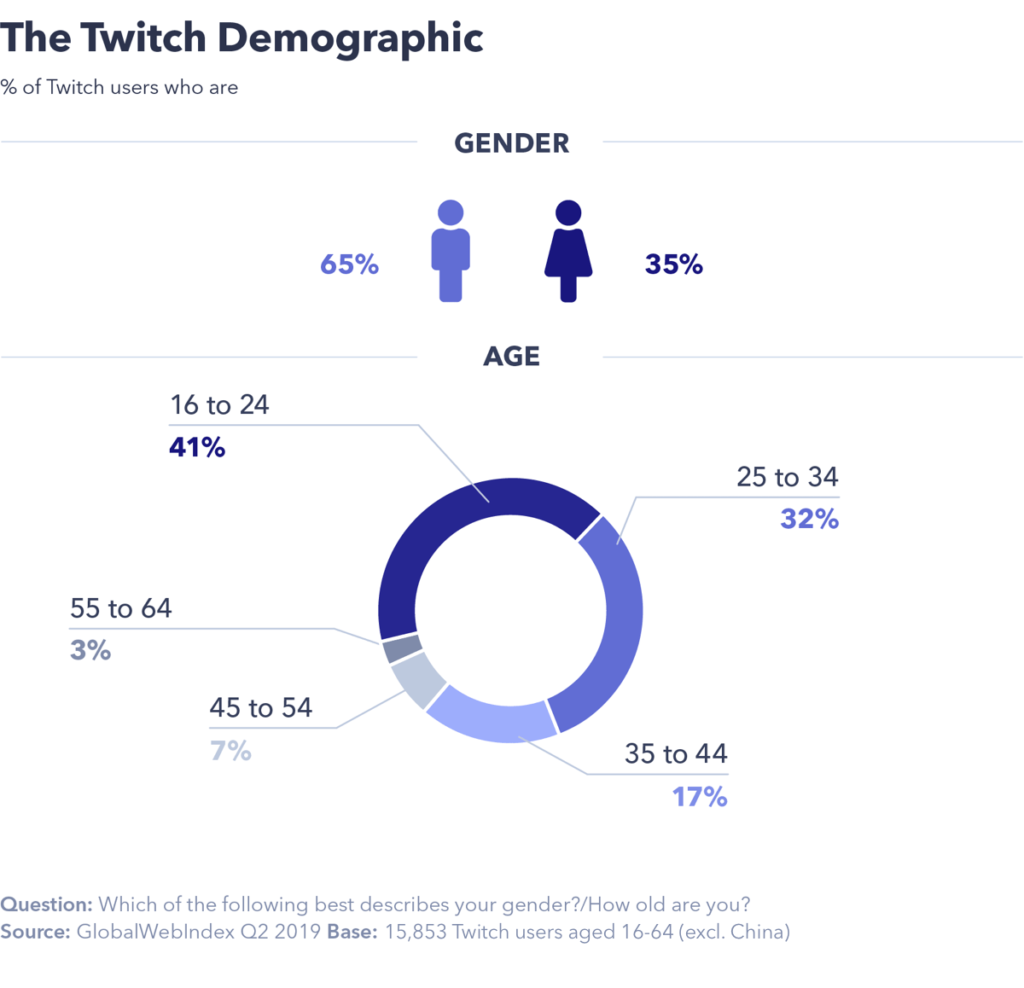 The age and gender demographics of Twitch users.