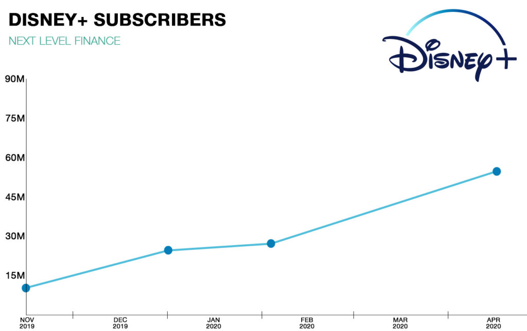 The amount of subscribers since Disney+ first launched has increased as more hit movies were added earlier due to the pandemic.