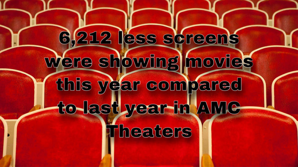 The amount of screens were recorded for AMC's quarterly reports that showed the significant decrease this year compared to last.