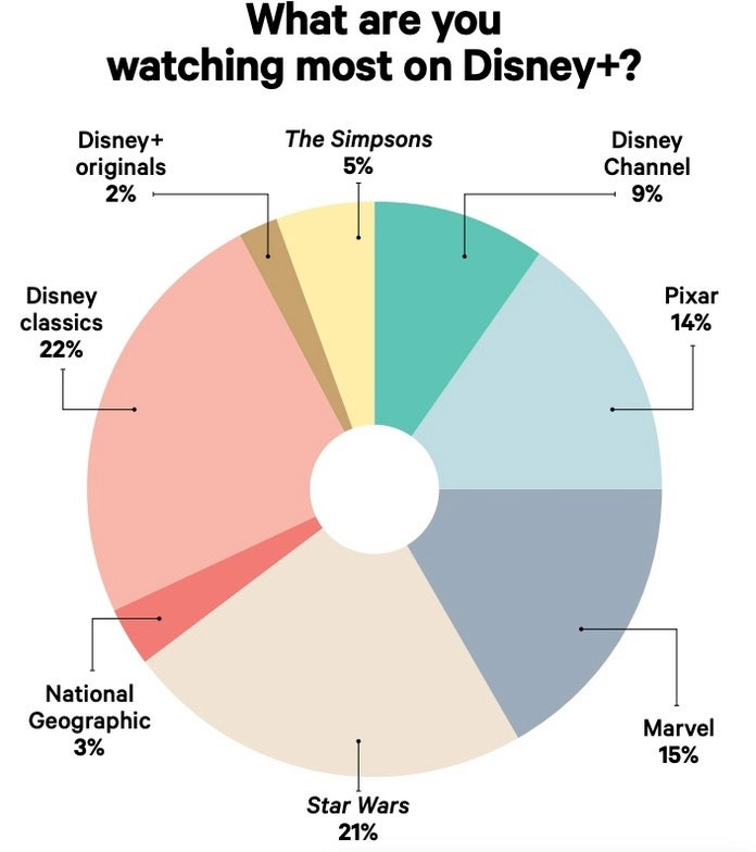 A majority of paid subscribers are watching more Disney classics and Star Wars compared to other media offered on the streaming service.