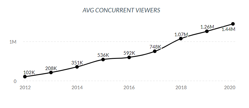 Year-by-year since its creation in 2012, Twitch's viewership has steadily increased.