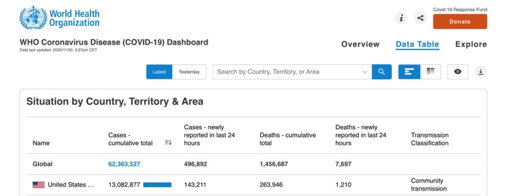 Data taken from the World Health Organization (WHO), which shows the amount of cases in the US alone, as well as total deaths due to COVID.
