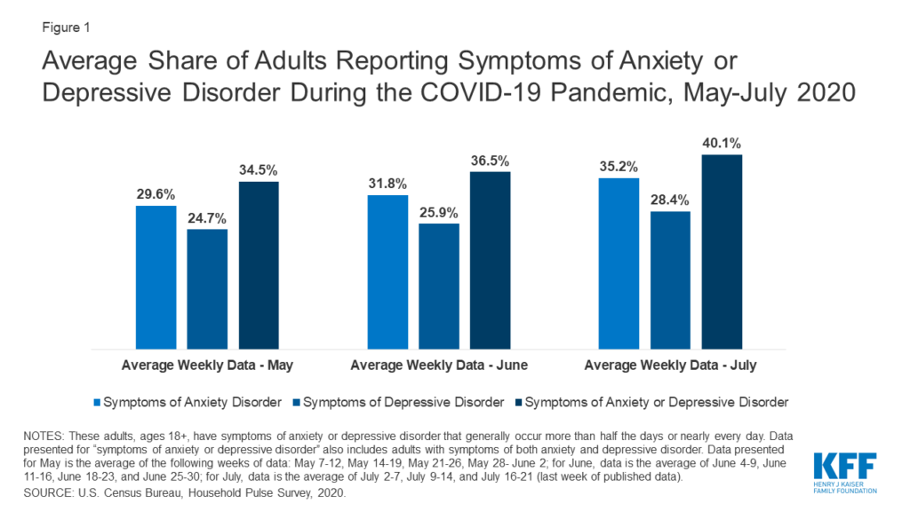There has been a steady increase in mental health disorder symptoms reported since May.
