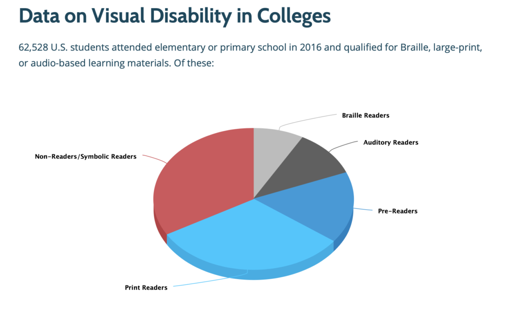 Students who are blind or visually impaired face unique challenges in the classroom. Many professors can structure their courses around these learners to ease these struggles.