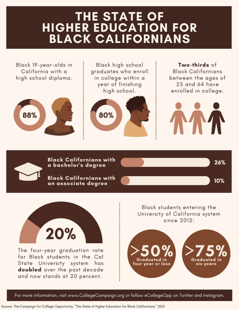 """Social Media Manager Myron Caringal&squot;s first place infographic on """"The State of Higher Education for Black Californians."""""""