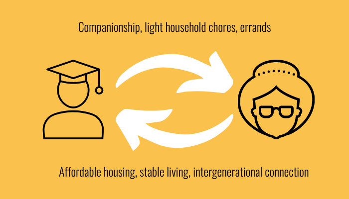 With Homeshare OC, both students and older adults can have a more symbiotic relationship.