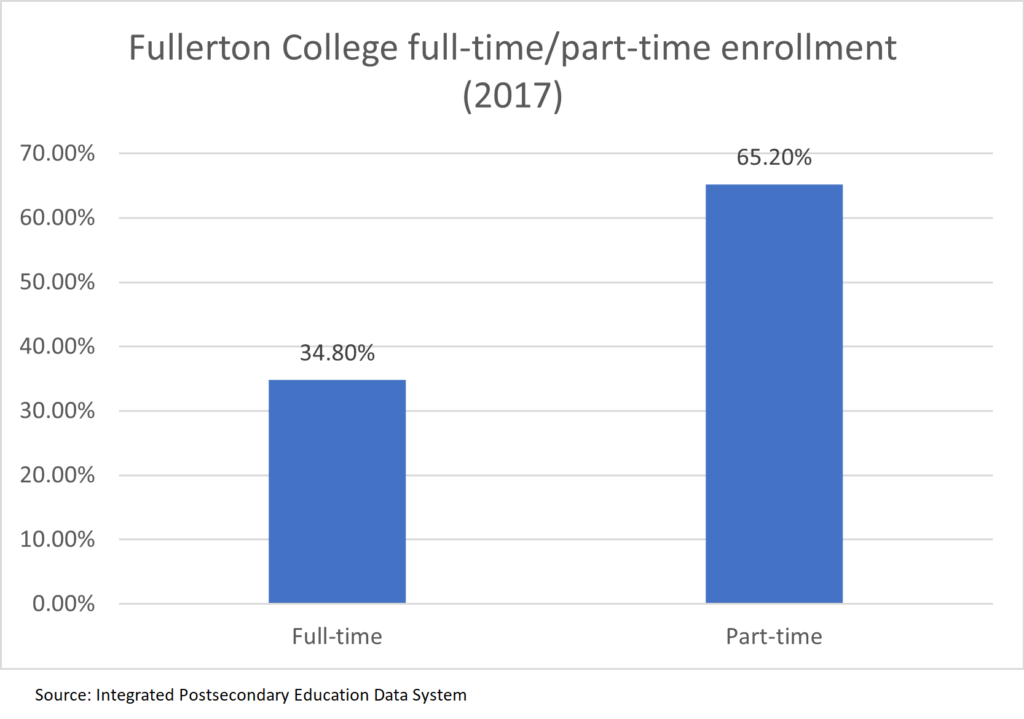 Full-time and part-time enrollment at Fullerton College circa 2017.