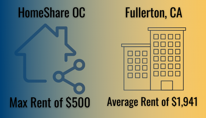 The market rent price is almost four times as much as the highest monthly rent of a room with HomeShare OC