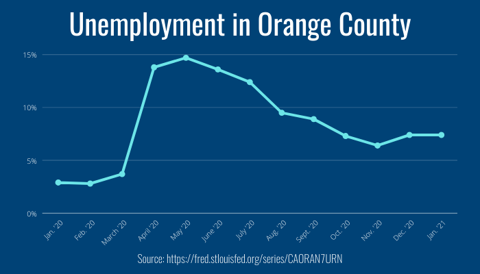 According to the Unemployment Development Department, unemployment in Orange County has more than doubled within the past year.