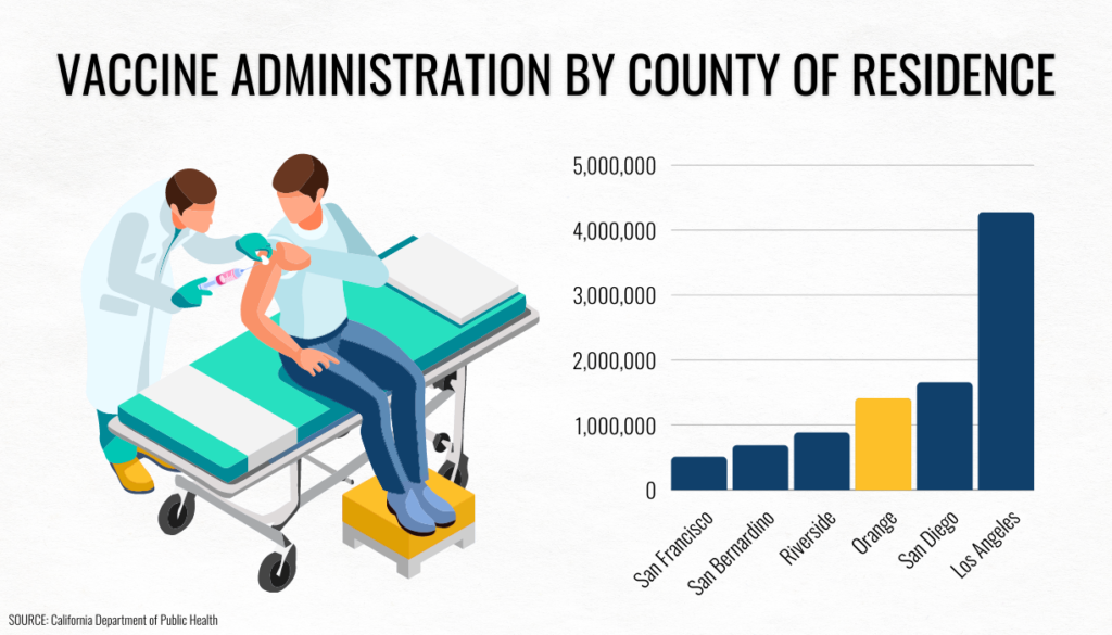 Orange County is among the top counties in California for vaccination rates, with ____ doses recorded as of ____ . OC is ranked ahead of large counties such as San Bernardino and Riverside while trailing behind San Diego County.