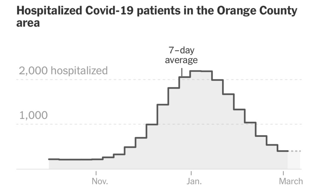 Hospitalization rates in Orange County are beginning to return to the levels they were at prior to the surge of COVID-19 cases throughout the holiday season.