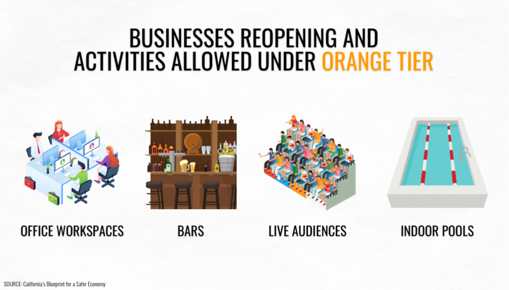 While most businesses and activities allowed in the Red Tier were able to expand their capacities, new ones are eligible to reopen with modifications under the Orange Tier. Offices, bars and indoor pools can reopen, and live audiences are now allowed at events.