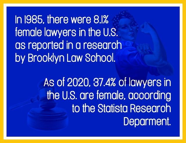 Data on the percentage of female lawyers in the U.S. from 1985 to 2020.