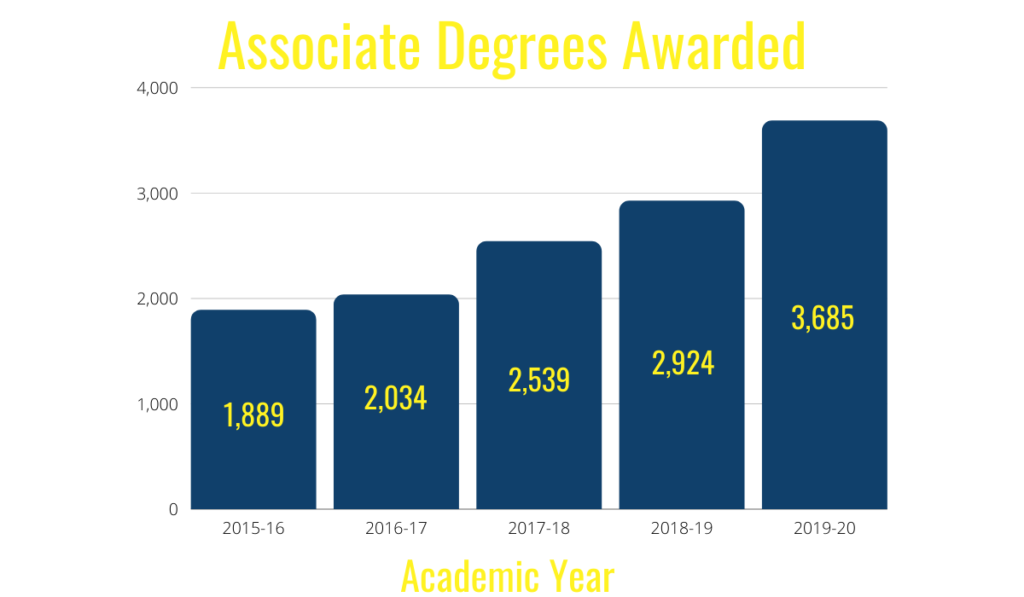 Associate degree completion numbers over the past five years. With the past year having the highest number of associate degrees awarded.