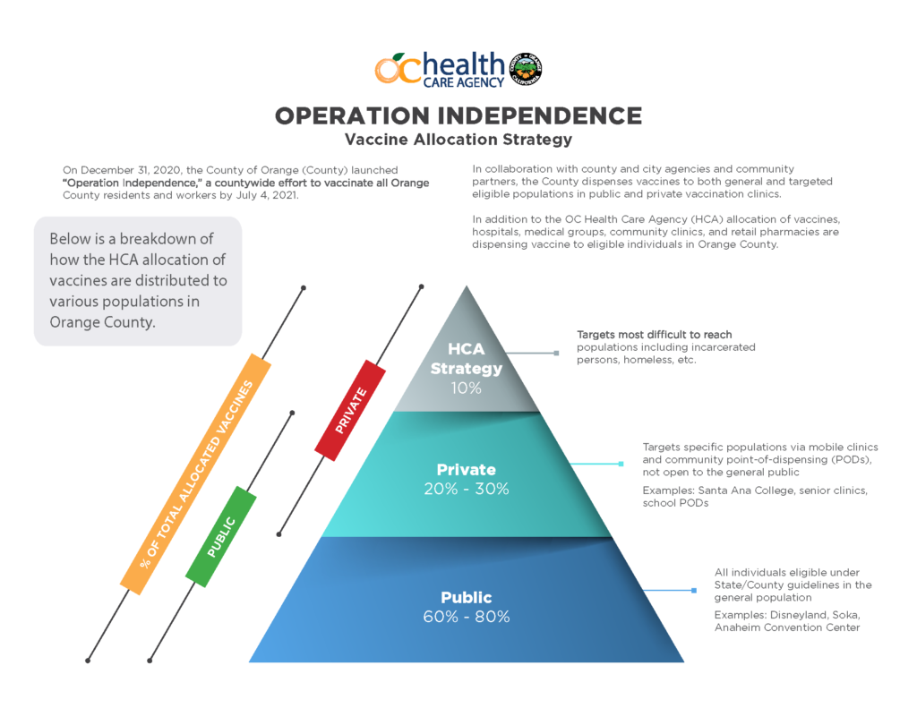 In December 2020, Operation Independence was created by the Orange County Health Care Agency in an effort to have all residents vaccinated by the beginning of July.