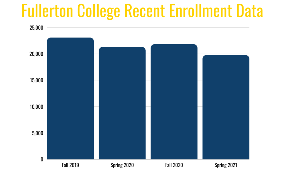 Recent statistics provided by Fullerton College's Interim Director of the Office of Institutional Effectiveness, Joseph Ramirez, show the fluctuating semester enrollment status since the coronavirus pandemic.
