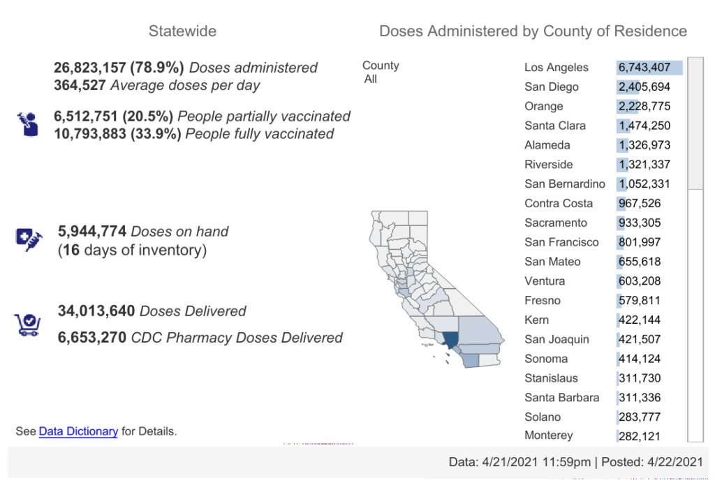 California has been rolling out vaccinations extremely quickly since all adults were made eligible on April 15th.
