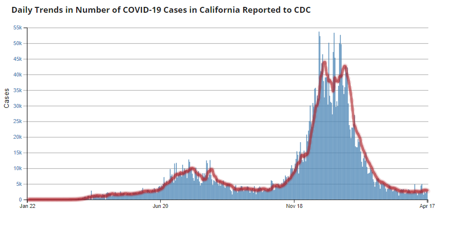 California is currently seeing daily trends in COVID-19 cases that have not been this low since the start of the pandemic.