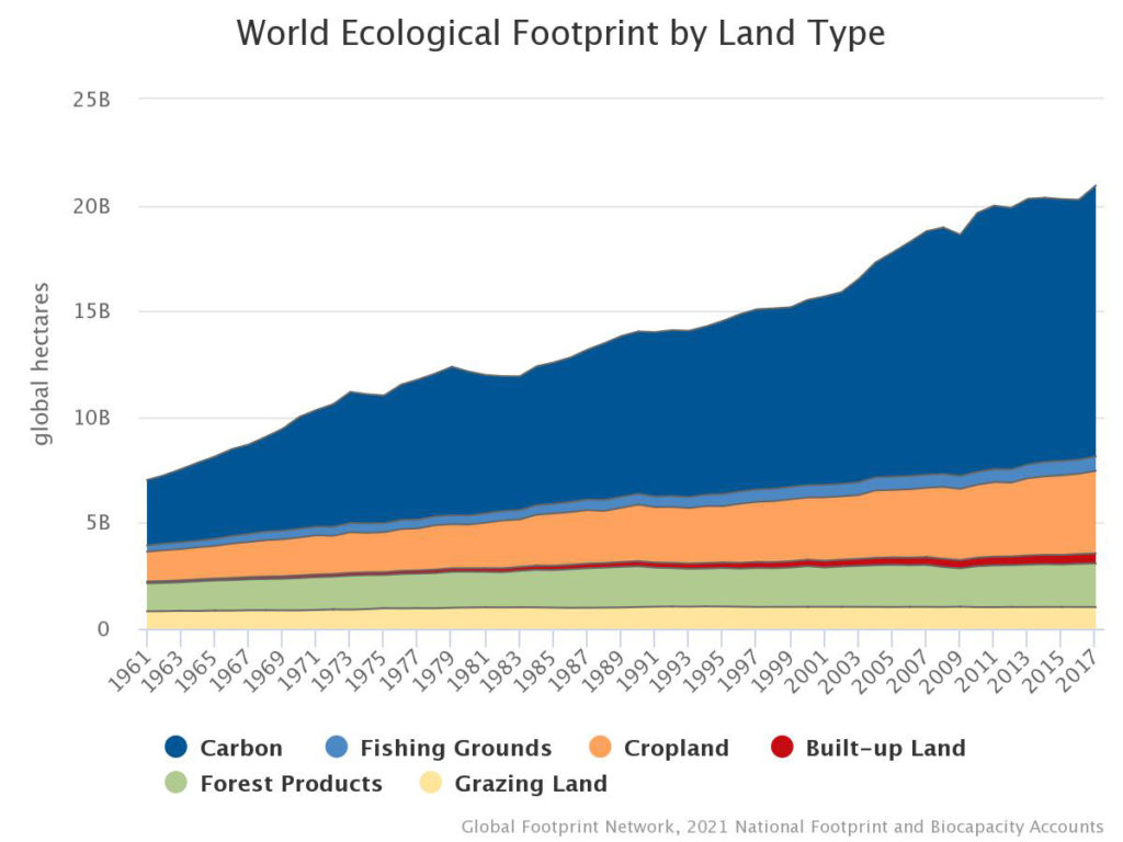 Data from the past 56 years shows a significant increase in the world's ecological footprint. All other categories remain steady while Earths carbon footprint has increased roughly three times since the 60s.